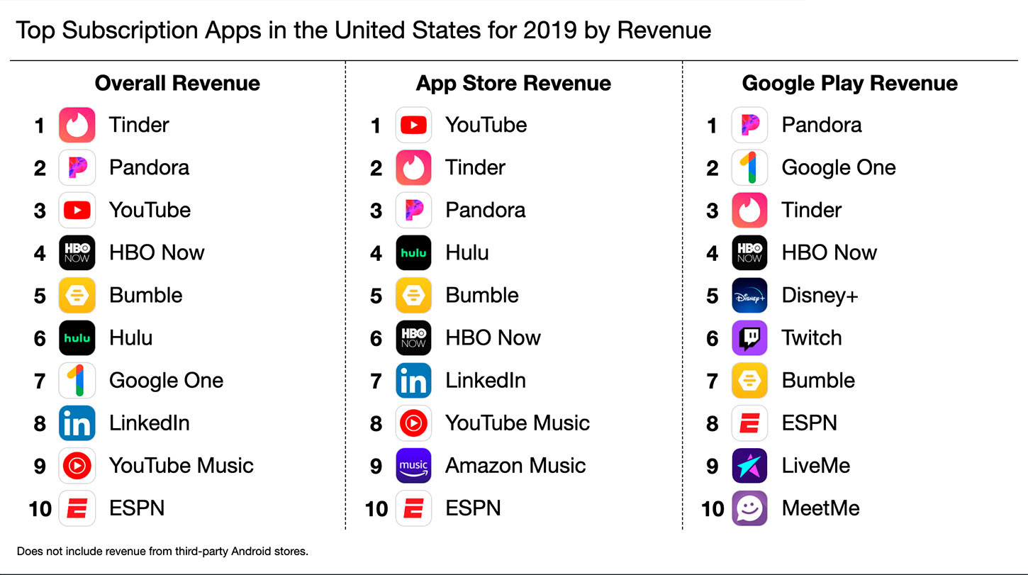 https://www.macfreak.nl/modules/news/images/top-subscription-apps-united-states-2019-revenue.jpg