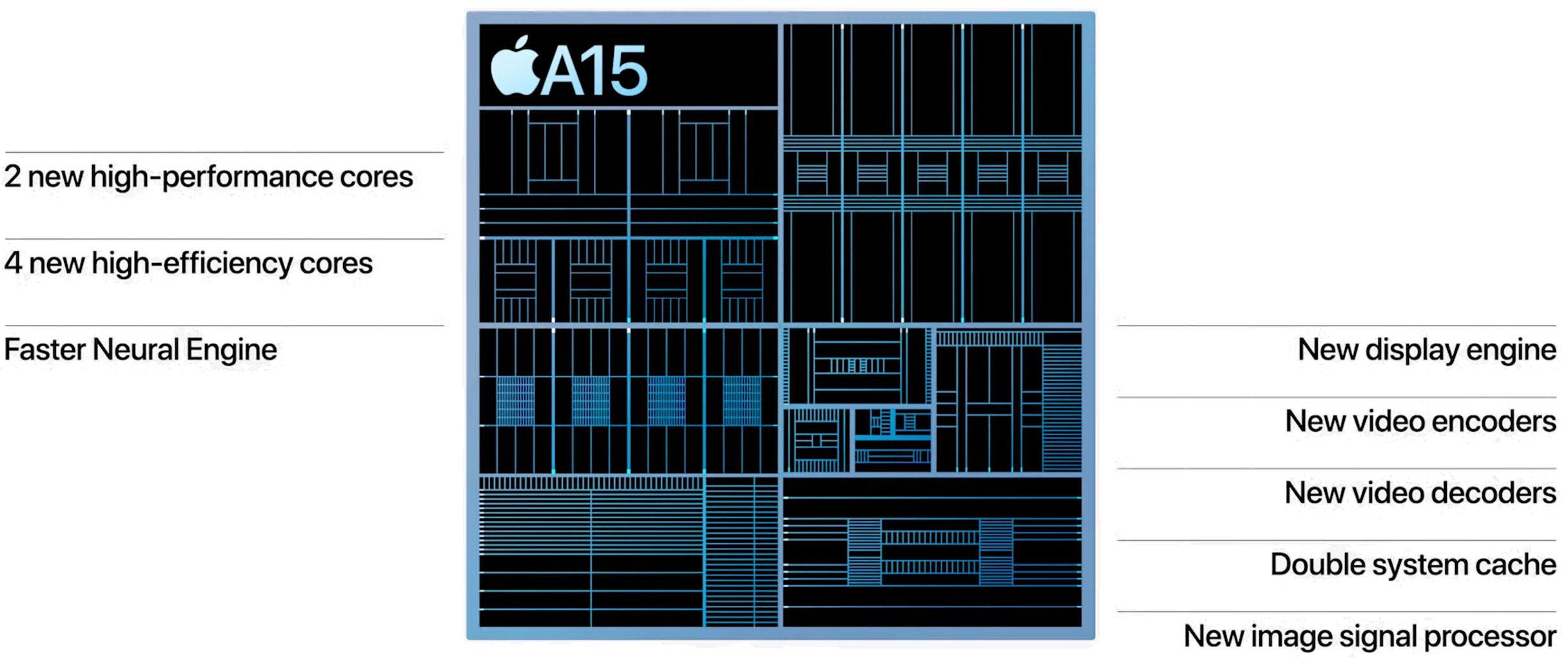 https://www.macfreak.nl/modules/news/images/zArt.A15Bionic-chip.jpg