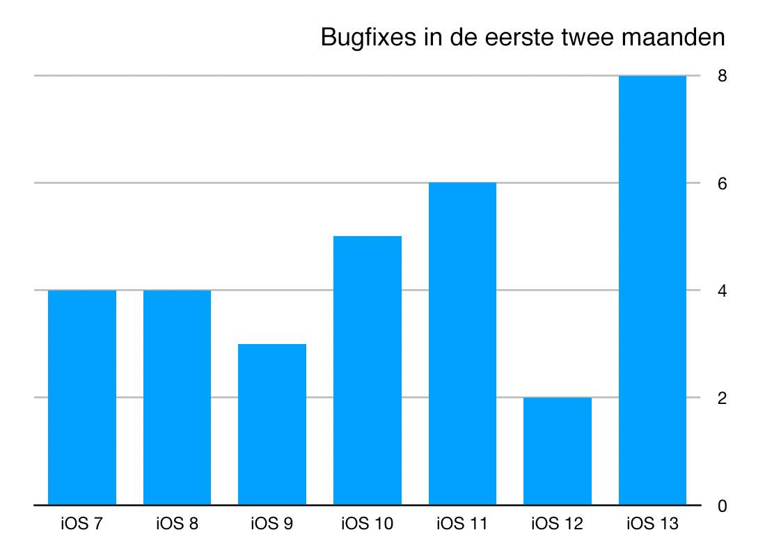 https://www.macfreak.nl/modules/news/images/zArt.BugfixesEersteTweeMaandeniOS7TotEnMetiOS13.jpg
