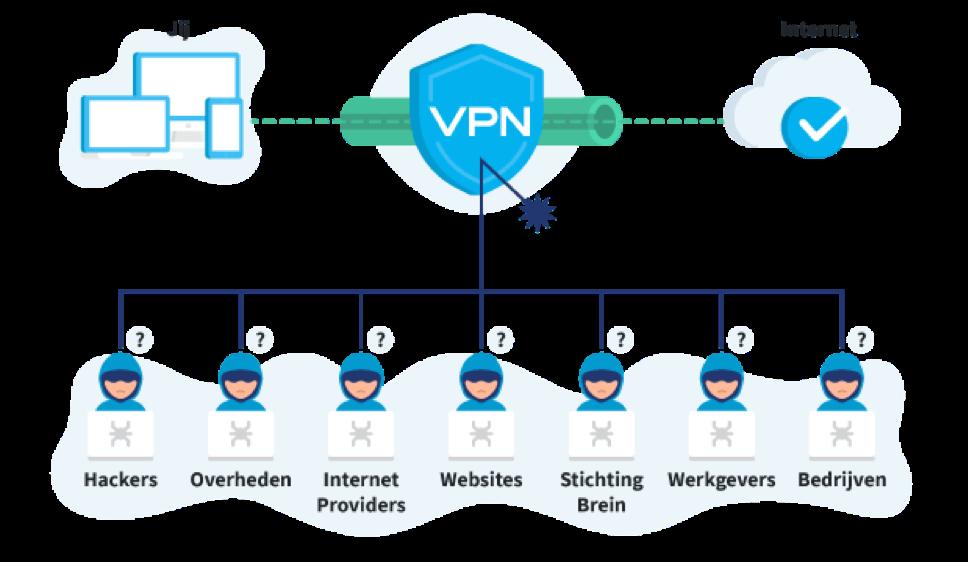 https://www.macfreak.nl/modules/news/images/zArt.VPN-3.png