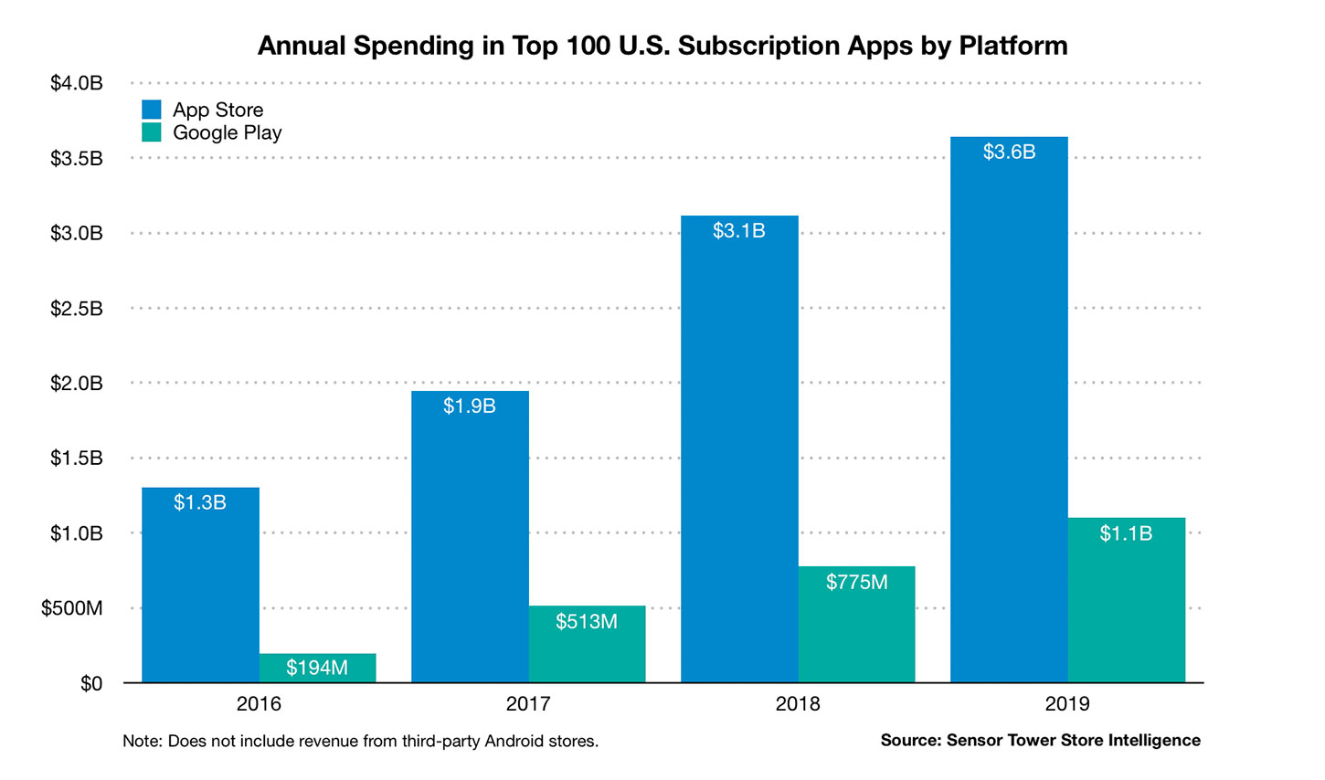https://www.macfreak.nl/modules/news/images/zArt.annual-spending-top-100-united-states-subscription-apps-by-platform-2019.jpg