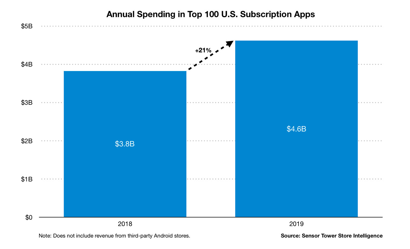 https://www.macfreak.nl/modules/news/images/zArt.annual-spending-top-united-states-subscription-apps-2019.jpg