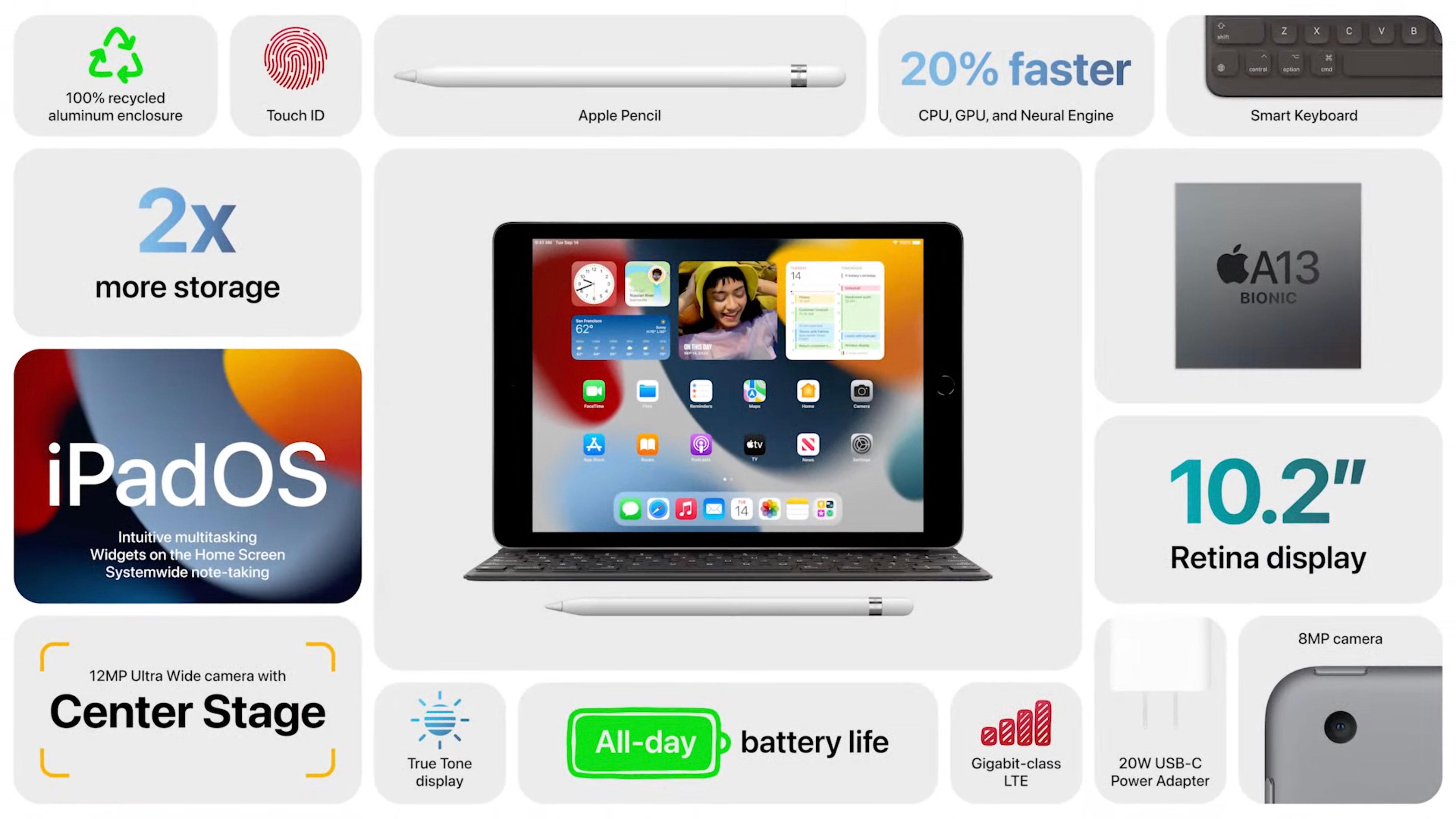 https://www.macfreak.nl/modules/news/images/zArt.iPad2021PresentatieSlide.jpg
